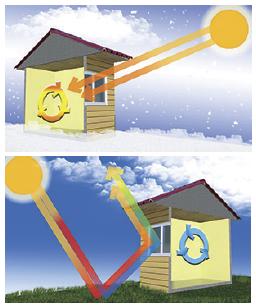SolarZone Glass Performance